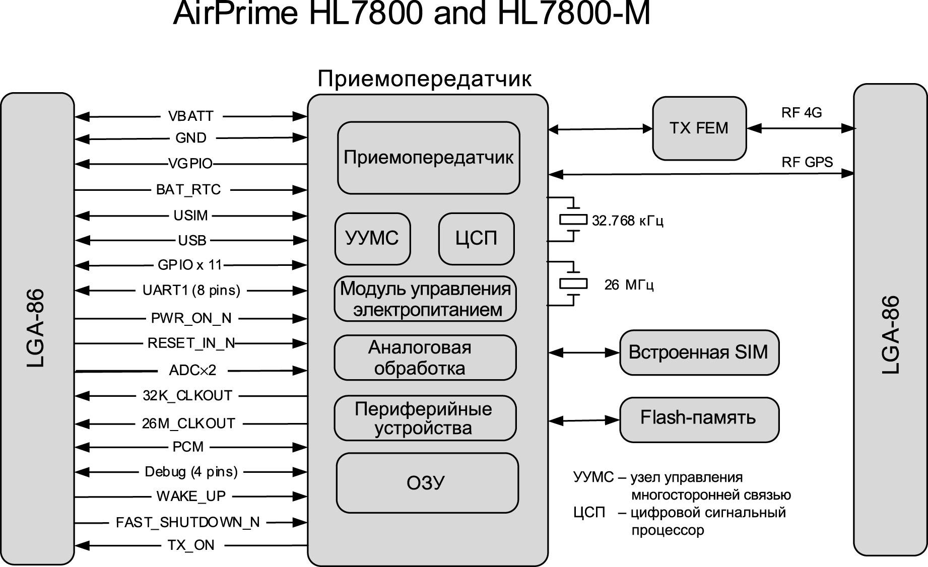 Структура модуля HL7800