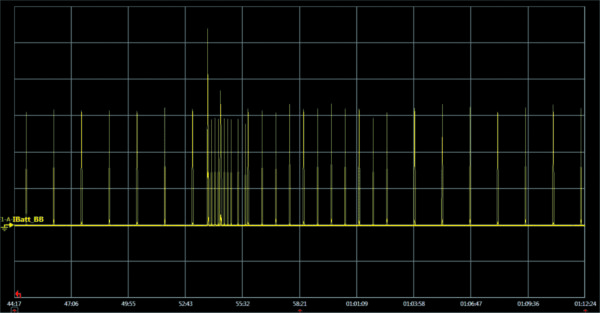 Прерывание профиля низкого энергопотребления eDRX периодическим событием TAU с длительностью цикла 81,92 с