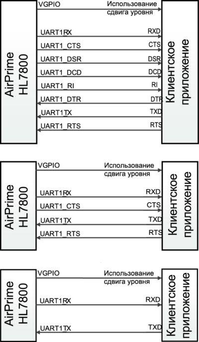 Подключение клиентских устройств к модулю HL7800 с помощью 8-проводного интерфейса UART