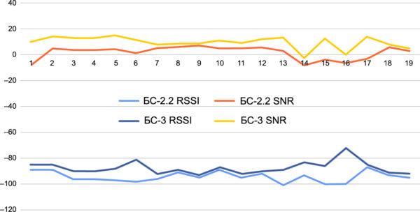 Сравнение качества принимаемого сигнала Вега БС-2.2 и Вега БС-3