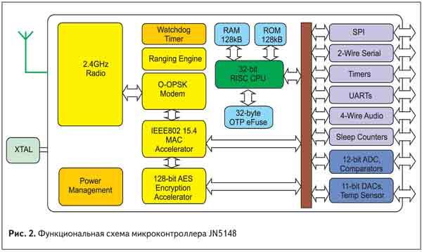 Функциональная схема микроконтроллера JN5148