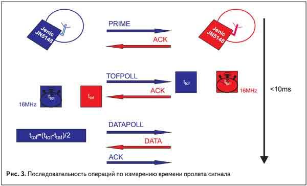 последовательные операции по изменению времени пролета сигнала