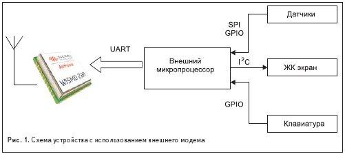Схема устройства с использованием внешнего модема