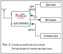 Схема устройства на основе беспровдного миропроцессора