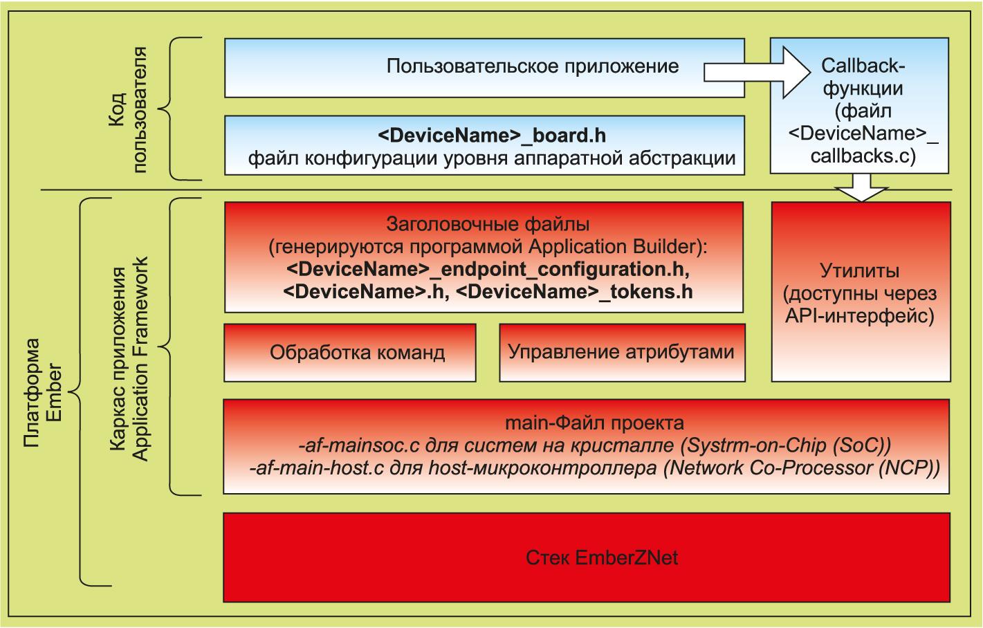 Структура проекта, выполненного на базе платформы Ember
