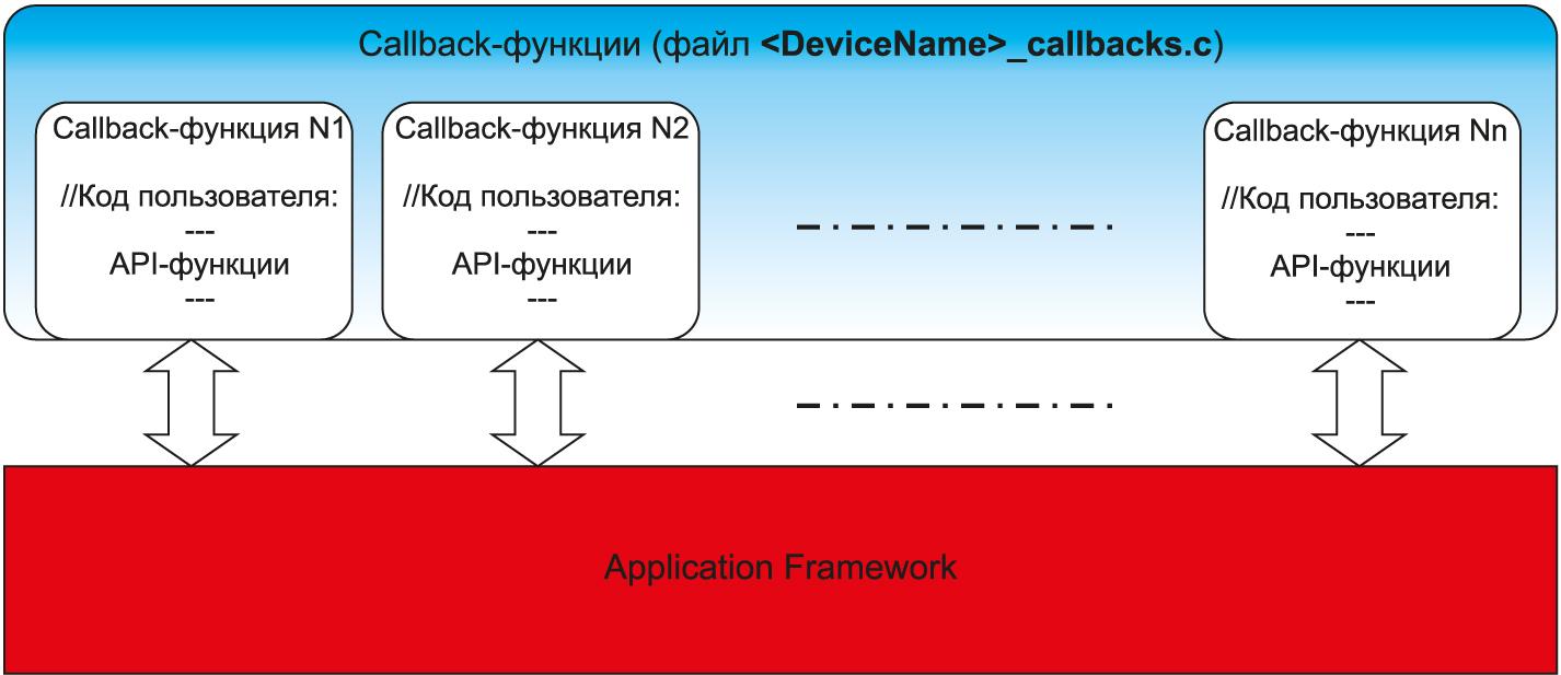Принцип взаимодействия пользовательского кода с AFV2