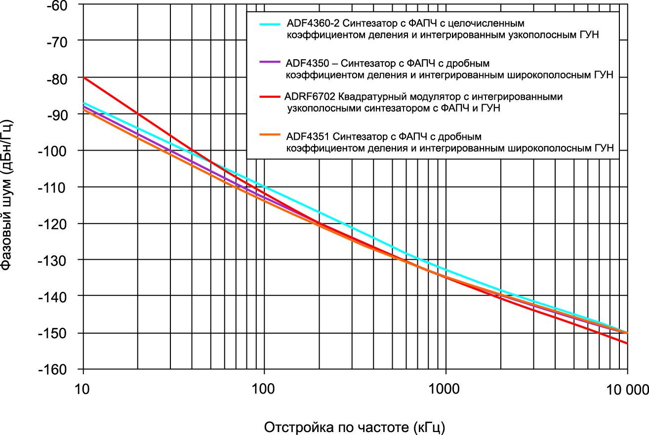 Сравнение фазового шума интегрированных синтезаторов с ФАПЧ и ГУН на частоте 2,2 ГГц