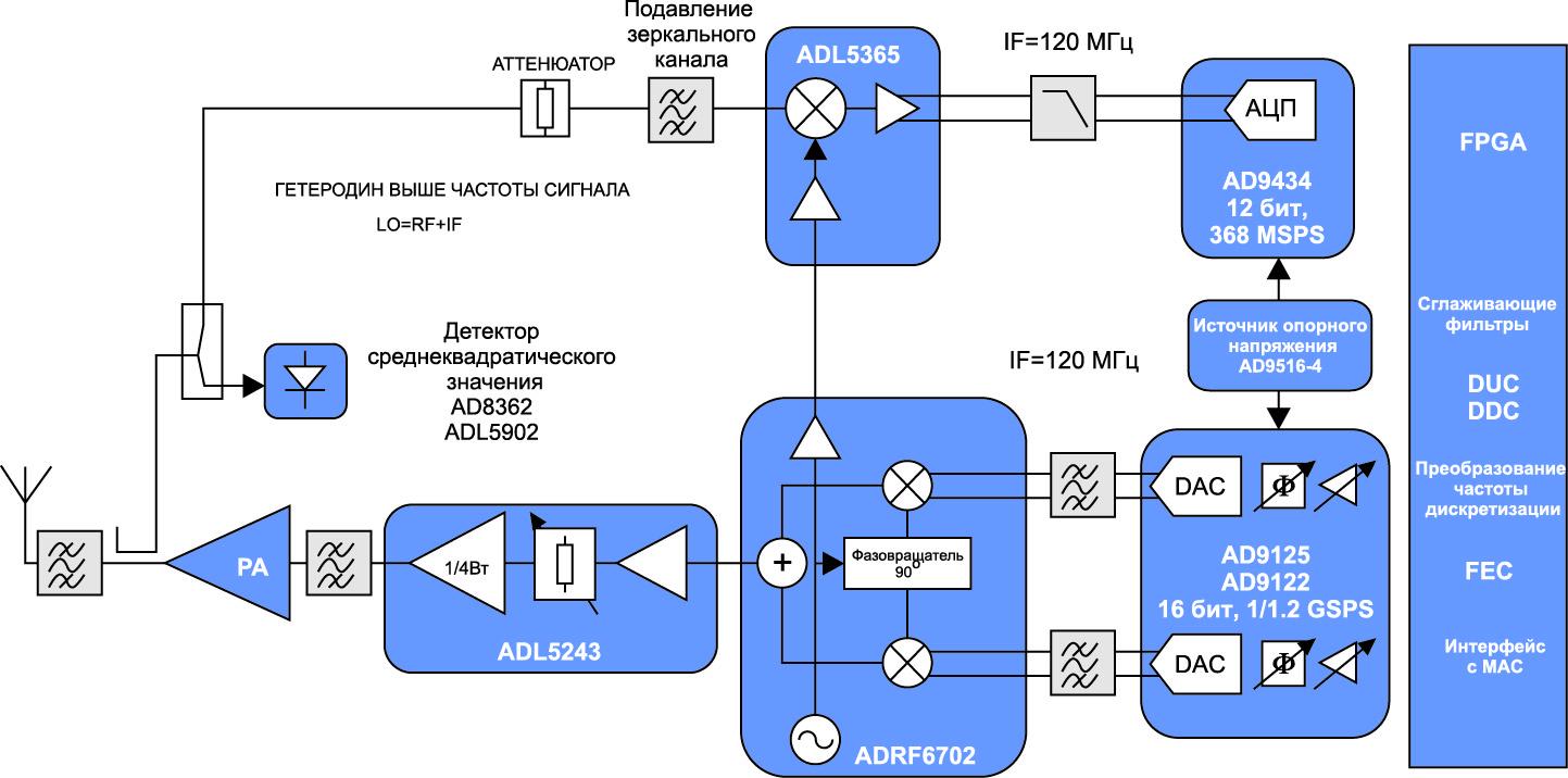 Блок-схема передатчика с комплексной ПЧ и обратным каналом, работающим с той же ПЧ