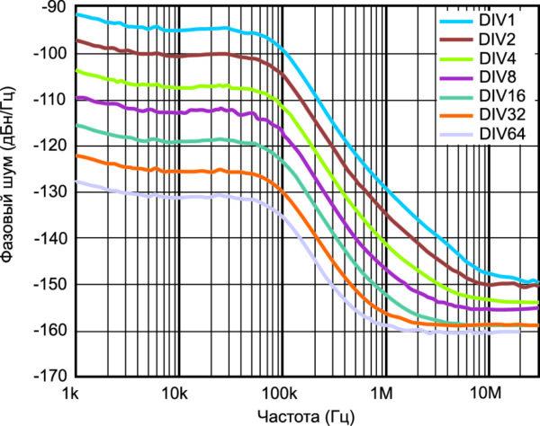 Фазовый шум синтезатора с ФАПЧ ADF4351 при замкнутом контуре обратной связи (ГУН работает на частоте 4,4 ГГц)