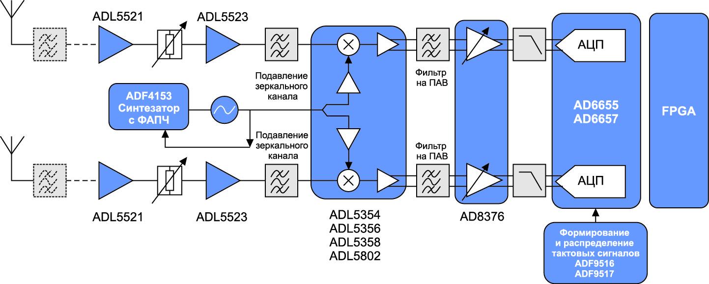Сигнальный тракт приемника с дискретизацией на ПЧ (2009 г.)