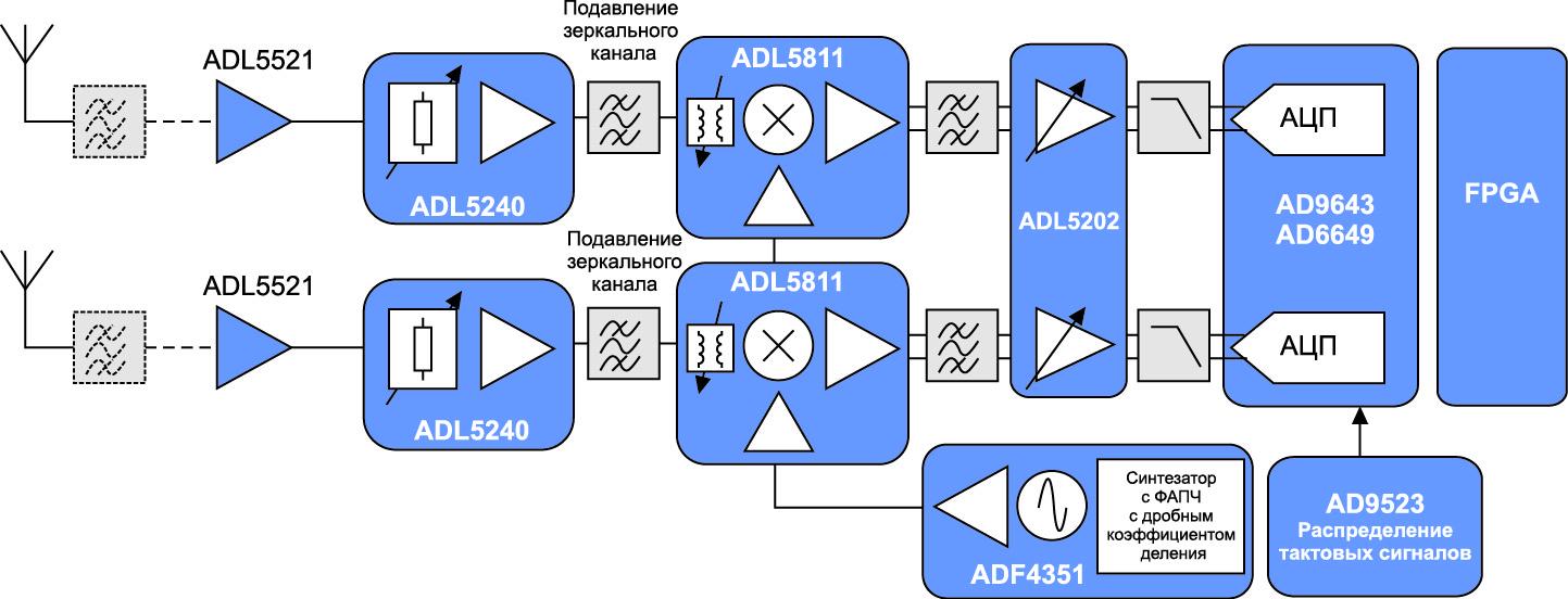 Сигнальный тракт самого современного приемника с дискретизацией на ПЧ