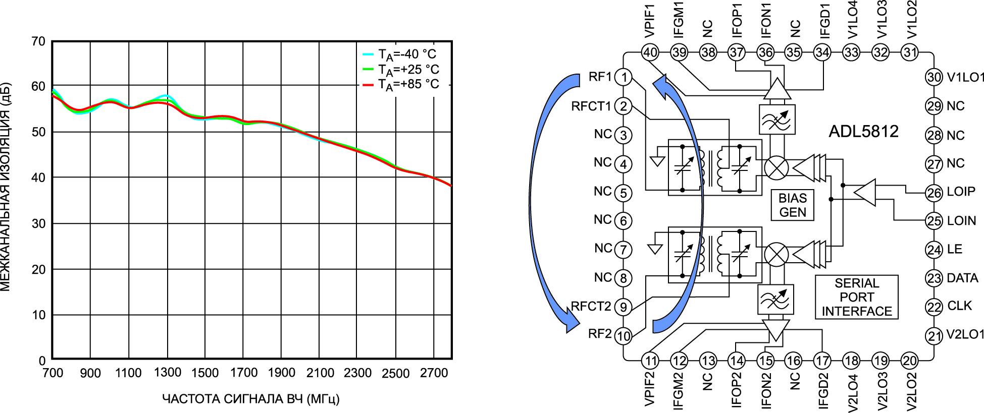 Межканальная изоляция в двухканальном пассивном смесителе ADL5812