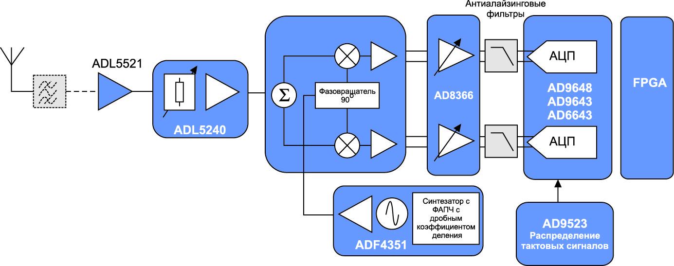 Блок-схема приемника с нулевой ПЧ