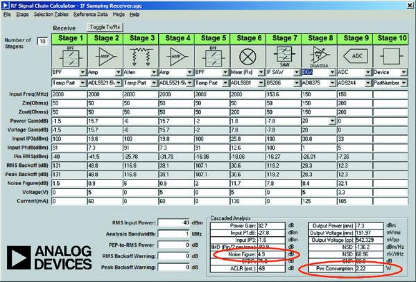 Анализ сигнального тракта приемника с дискретизацией на ПЧ