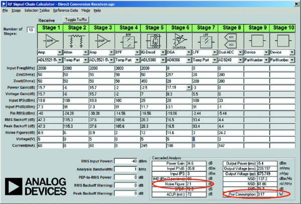 Анализ сигнального тракта приемника с нулевой ПЧ