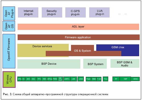 Схема общей аппаратно-программной структуры операционной системы