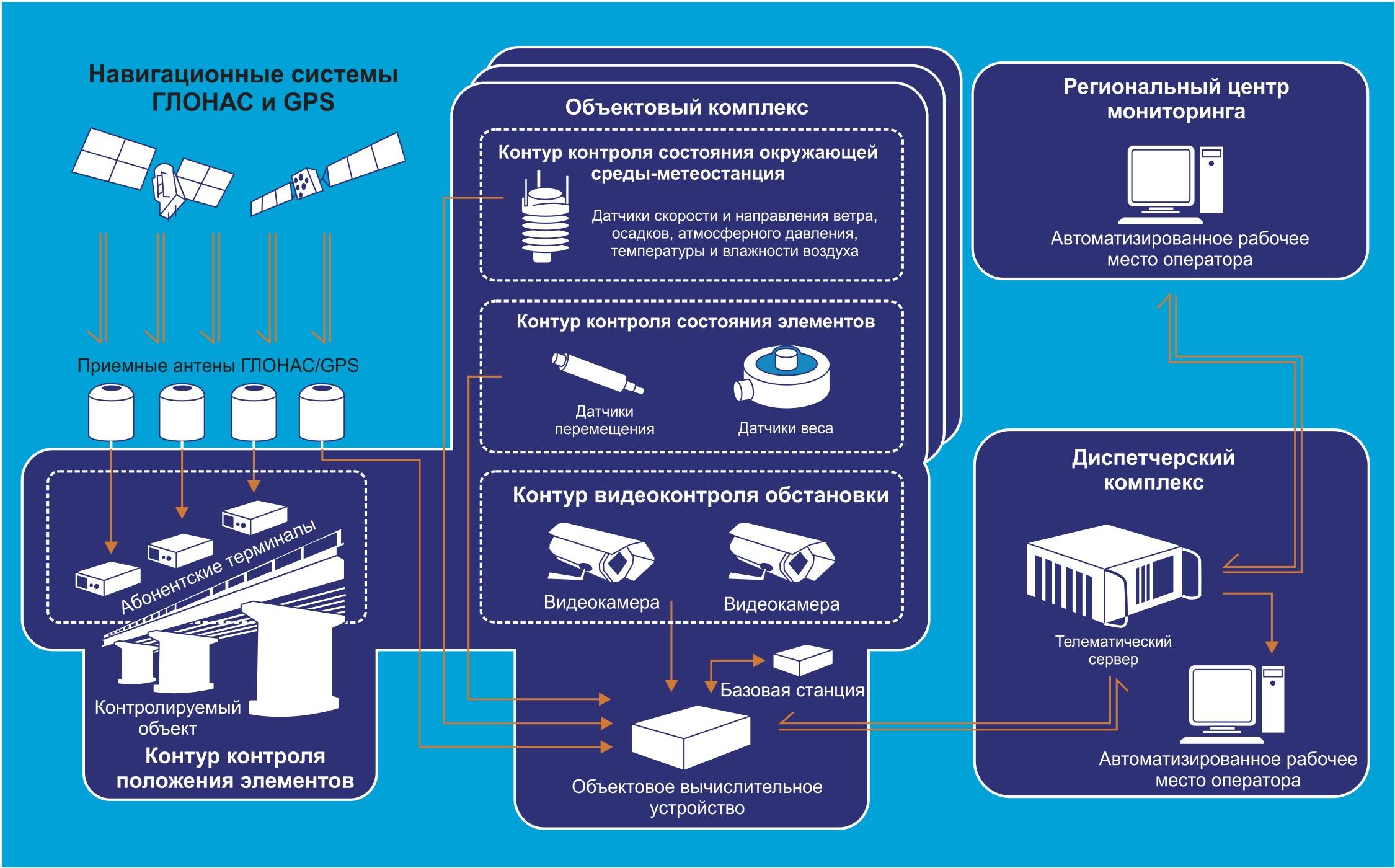 Структурная схема системы контроля деформаций и смещений