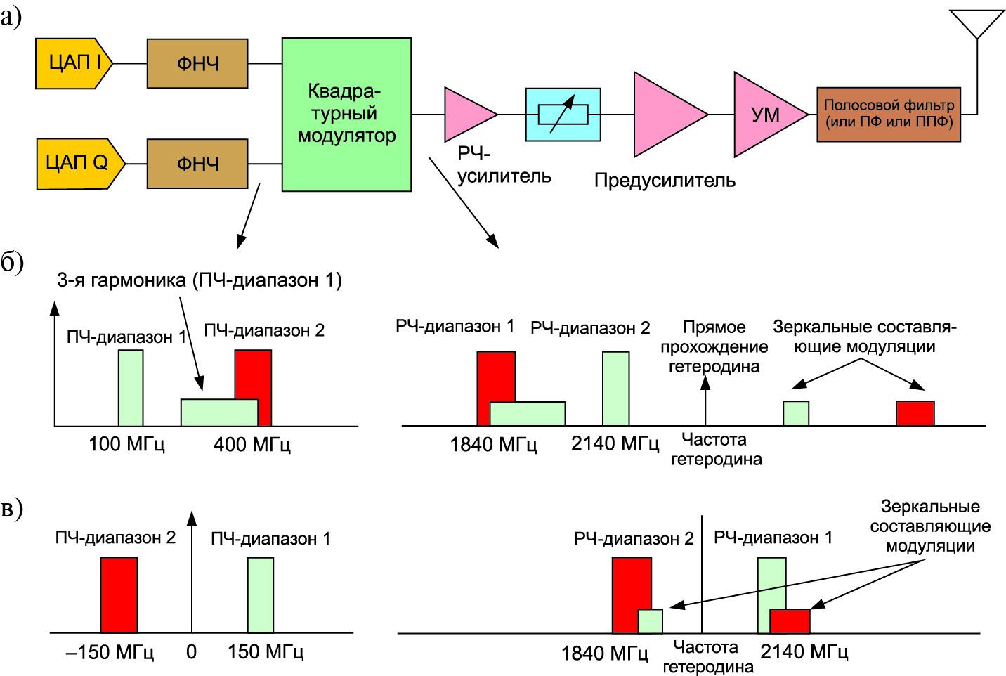 Примеры частотных планов для двухдиапазонного трансивера (диапазоны UMTS 1 и 2) при использовании традиционной архитектуры передатчика