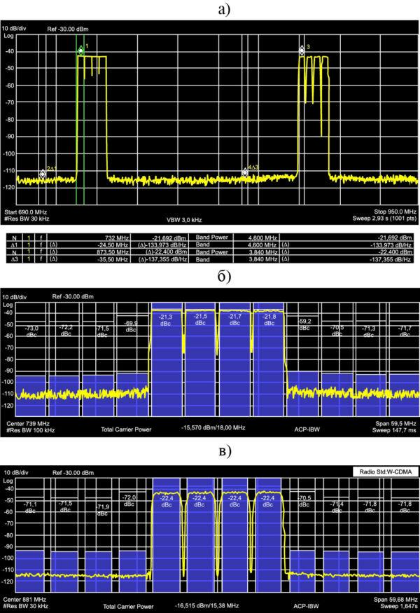 Графики спектра выходного сигнала РЧ ЦАП AD9129 при частоте дискретизации 2764,8 MSPS