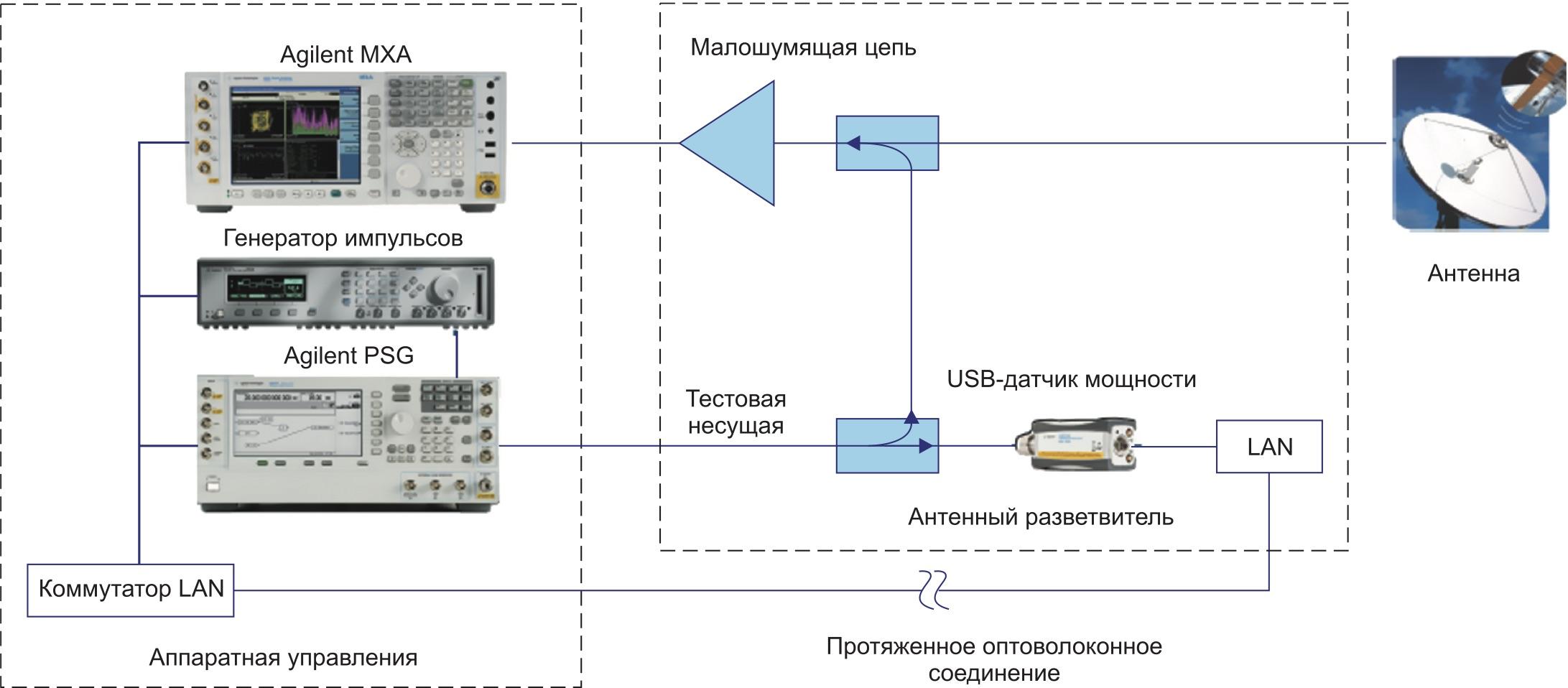 Типовая схема для непрерывного мониторинга мощности спутникового сигнала, принимаемого антенной