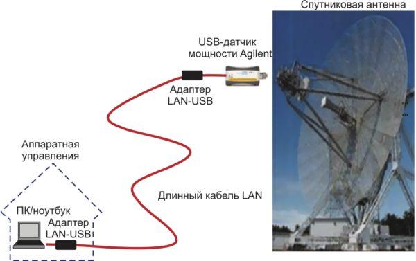 Длину кабеля USB-датчика мощности можно увеличить до 90 м с помощью адаптеров USB-LA