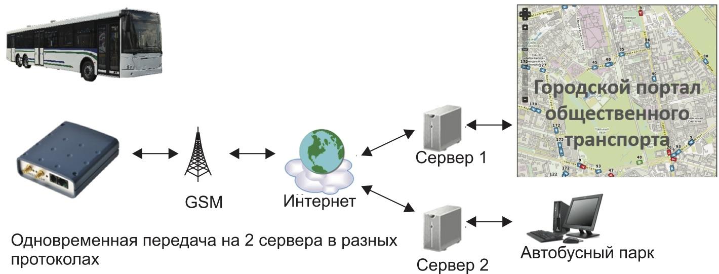 Работа GNS-GLONASS 5.0 TML в системе управления городским общественным транспортом