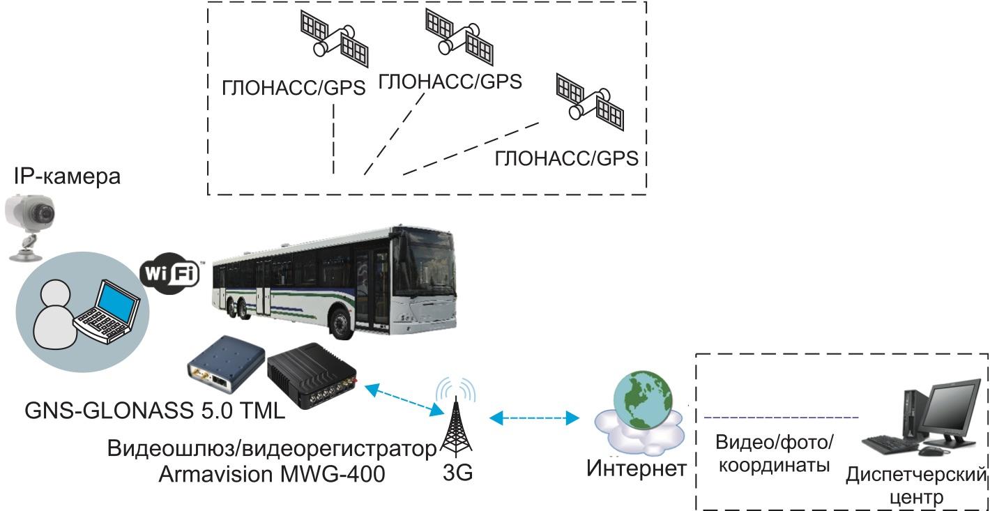 Работа трекера GNS-GLONASS 5.0 TML и видеошлюза Armavision MWG-400 в системах автомобильной телематики