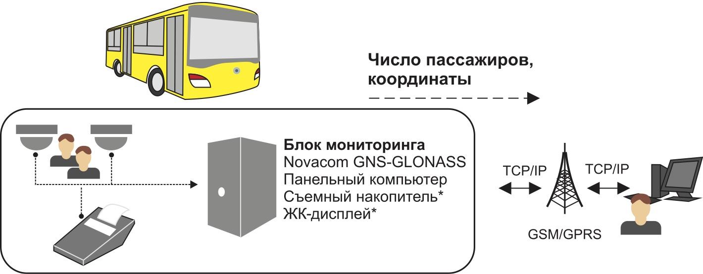 GNS-GLONASS 5.0 TML в системе учета пассажиропотока «Автокондуктор»