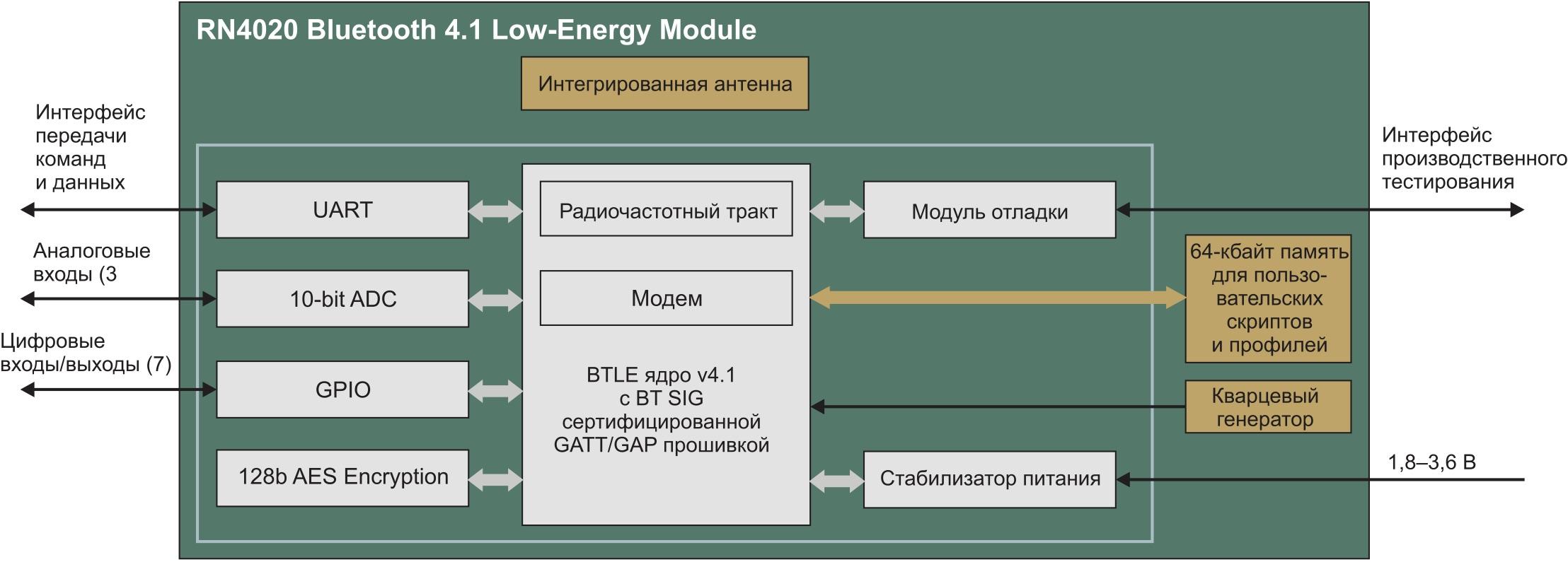 Схема RN4020