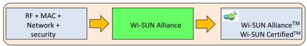 Схема, поясняющая основные задачи Wi-SUN Alliance