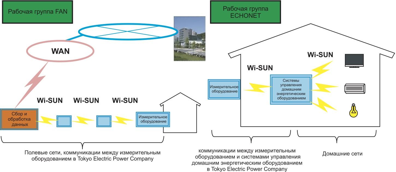 Структурная схема проекта HAN–FAN, в котором задействован коммуникационный протокол ECHONET и японский универсальный интерфейс управления домашним оборудованием ECHONET Lite [7]