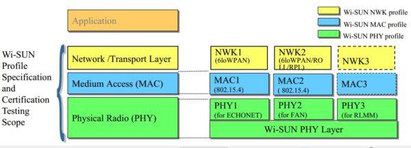 Уровни, разрабатываемые Wi-SUN Alliance