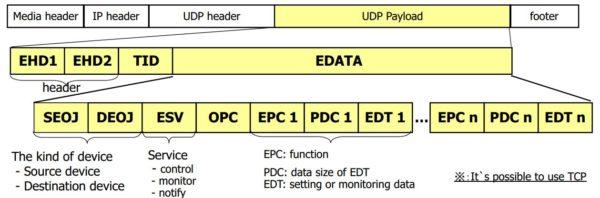 Структура сообщения ECHONET Lite