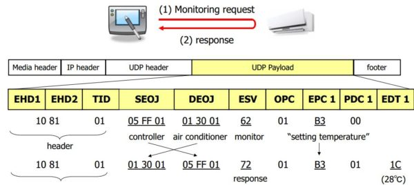 Сообщение, адресованное домашнему кондиционеру через интерфейс ECHONET Lite