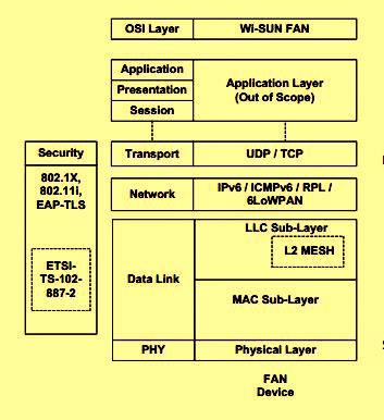 Схема уровней профиля FAN Wi-SUN в терминах модели OSI