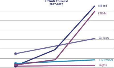 Прогноз развития LPWAN на период 2017–2023 гг.