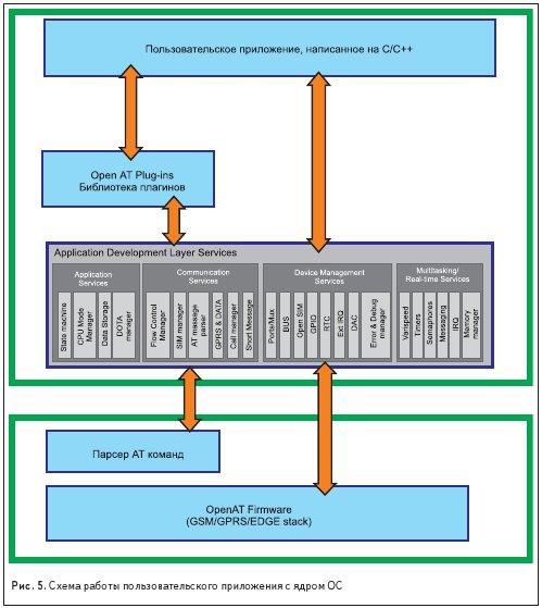 Схема работы пользовательского приложения с ядром ОС