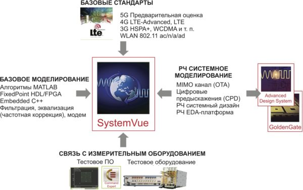 Программное обеспечение SystemVue — ядро для междоменной среды разработки
