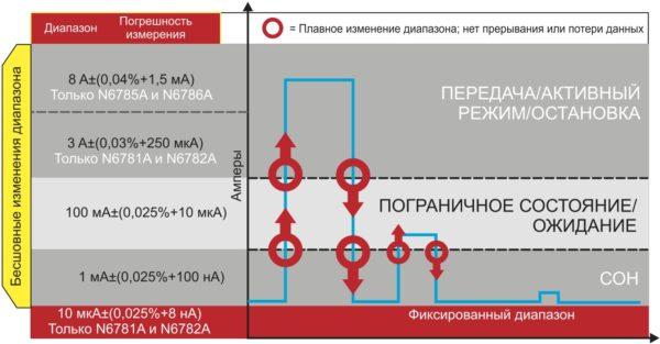 Плавный переход между диапазонами измерения при использовании измерительных источников питания компании Keysight позволяет отслеживать уровни динамического изменения тока в режиме реального времени и применять наиболее оптимальный диапазон измерения для данного уровня тока и напряжения