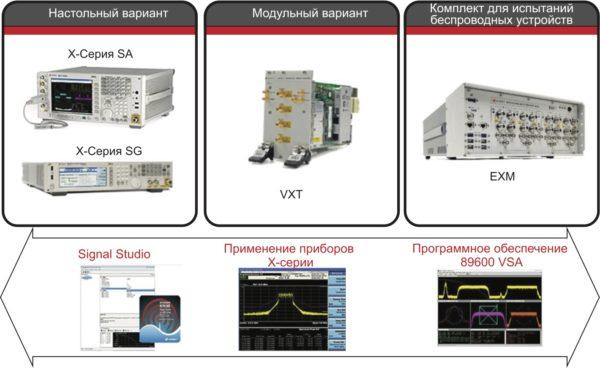 Научный подход компании Keysight в области настольного, модульного и беспроводного тестирования. Аппаратные средства (вверху) дополняет программное обеспечение (внизу), обеспечивая более широкие возможности и понимание измерений