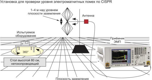 Эта тестовая установка используется для проведения измерений излучаемых электромагнитных помех