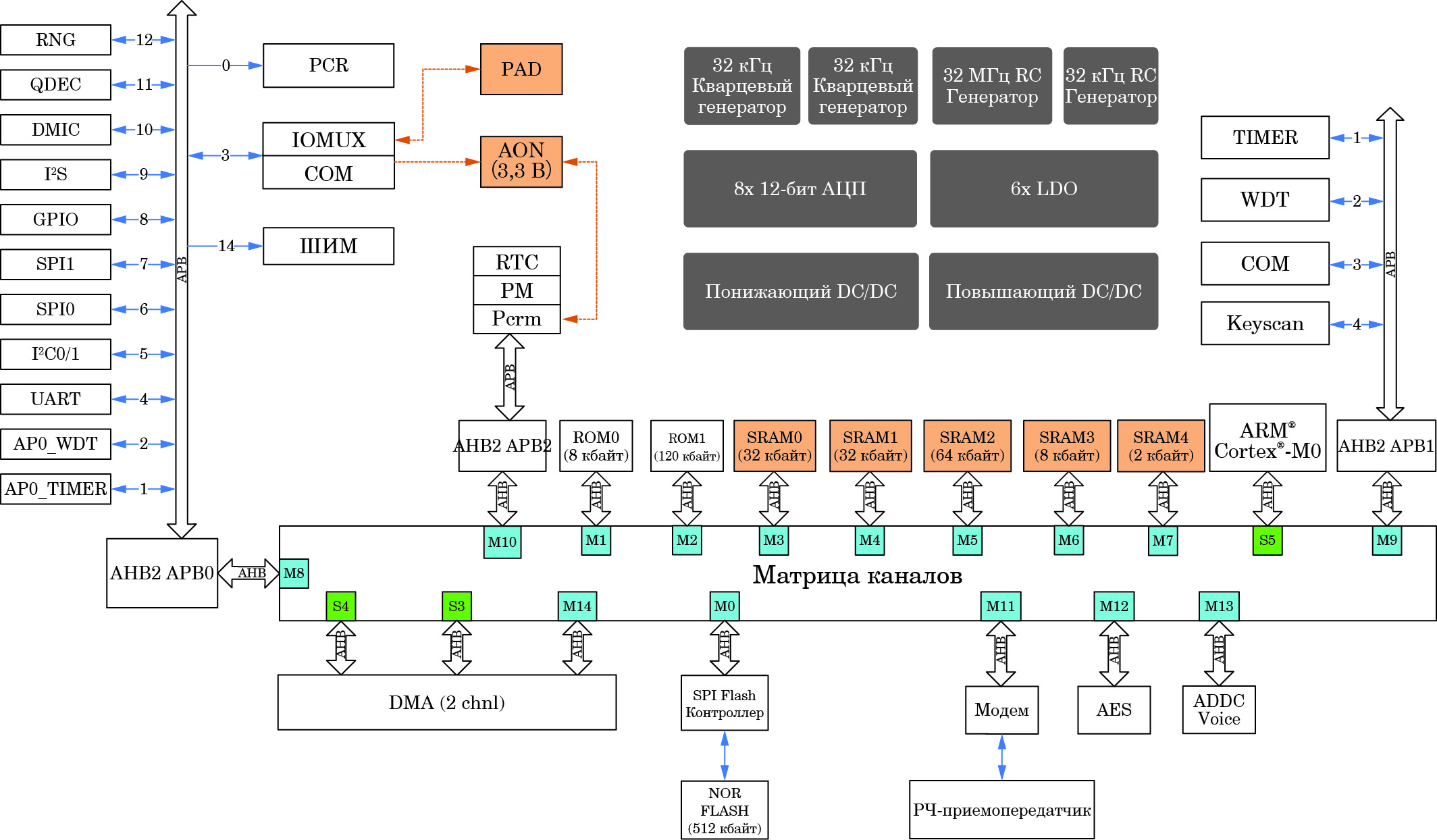 Блок-схема BLE SoC CMT4502