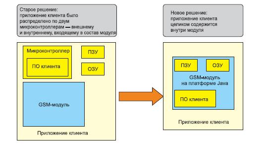 Интеграция приложения клиента в GSM-модуле (источник: Cinterion)