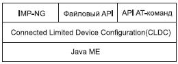 Конфигурация интерфейсов Java M