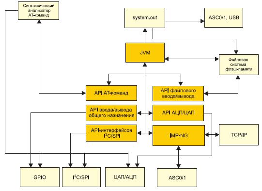 Обзор API и аппаратных интерфейсов