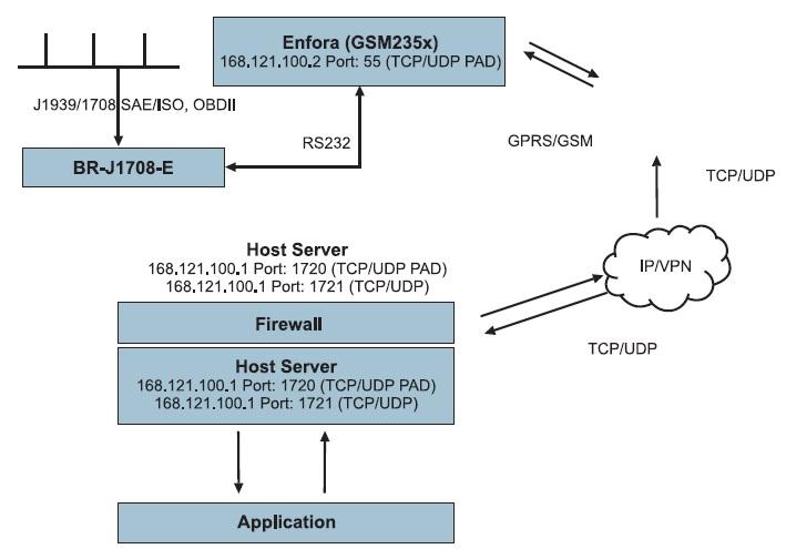 Принцип работы системы дистанционного контроля параметров тяжелой дизельной техники