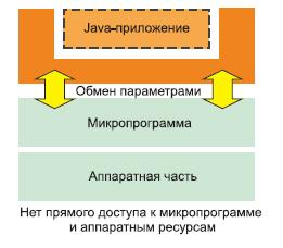 Концепция безопасности J2ME