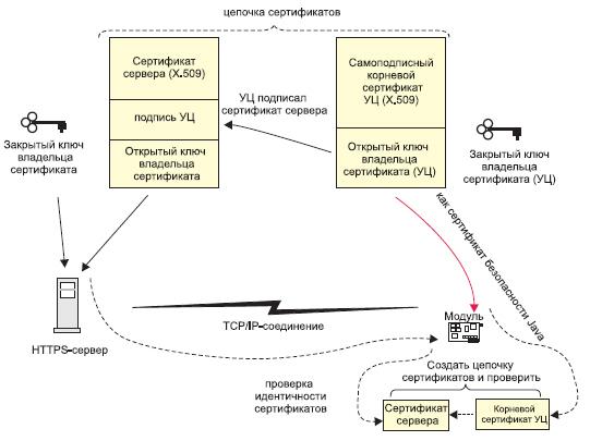 Режим 2: сертификат сервера и самоподписный корневой сертификат образуют цепочку