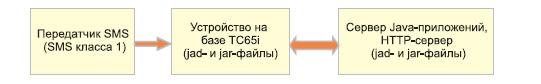 Блок-схема OTAP