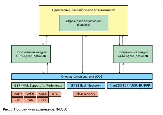 Программная архитектура TM3000